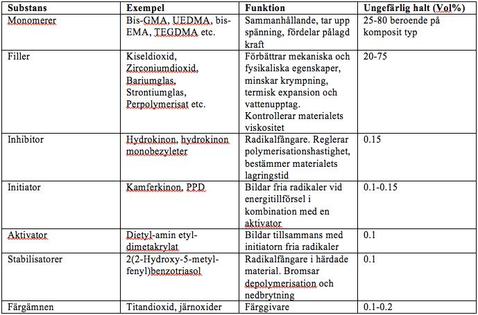 Härdljuslampor Internetodontologi